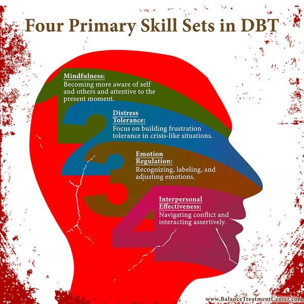 DBT – How Skills